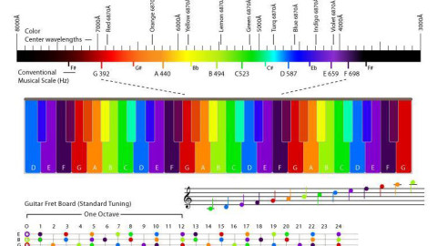 Связь звука и цвета