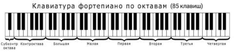Октавы на пианино